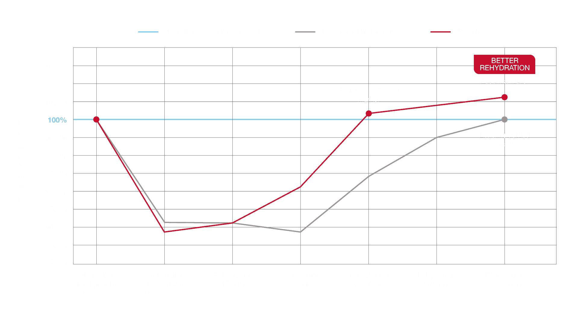 Essentia Water - Hydration Study Graph